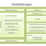 YARN Node Manager